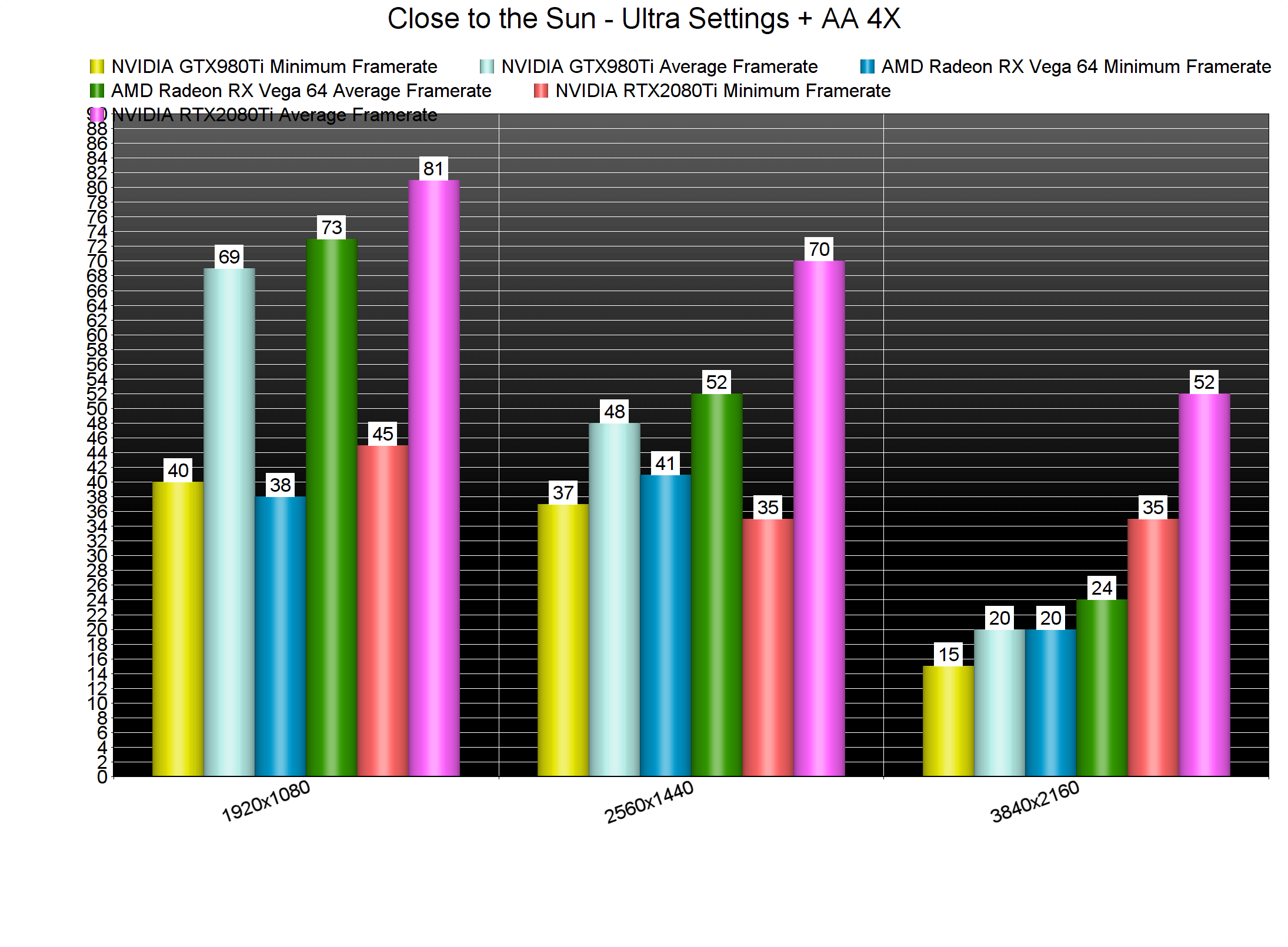 Close to the Sun PC Performance Analysis - DSOGaming