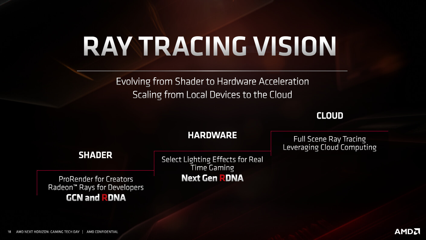 AMD will support ray tracing on its next-generation NAVI GPUs, promises full ray tracing via the cloud