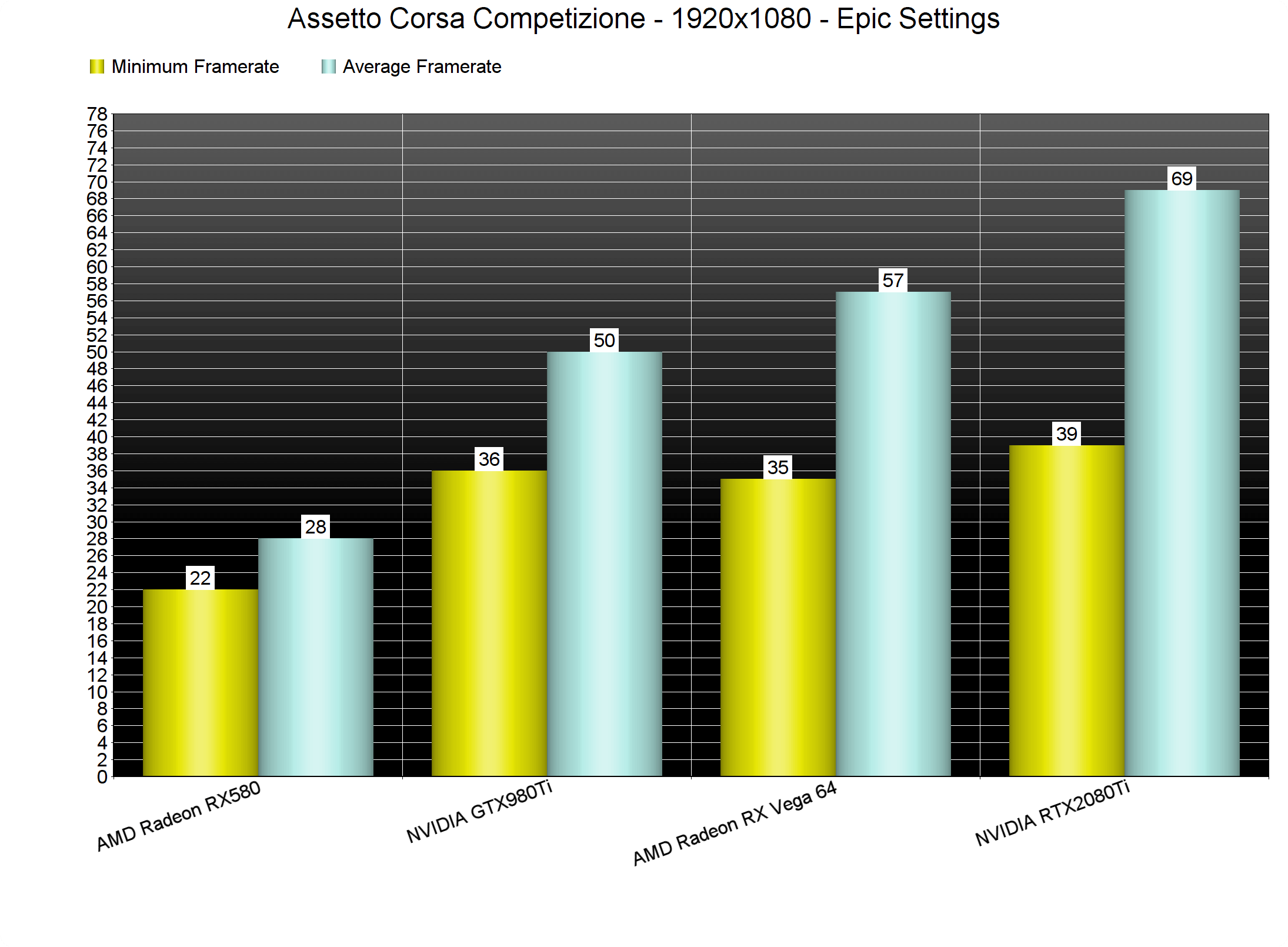 Assetto Corsa Competizione PC Performance Analysis - DSOGaming