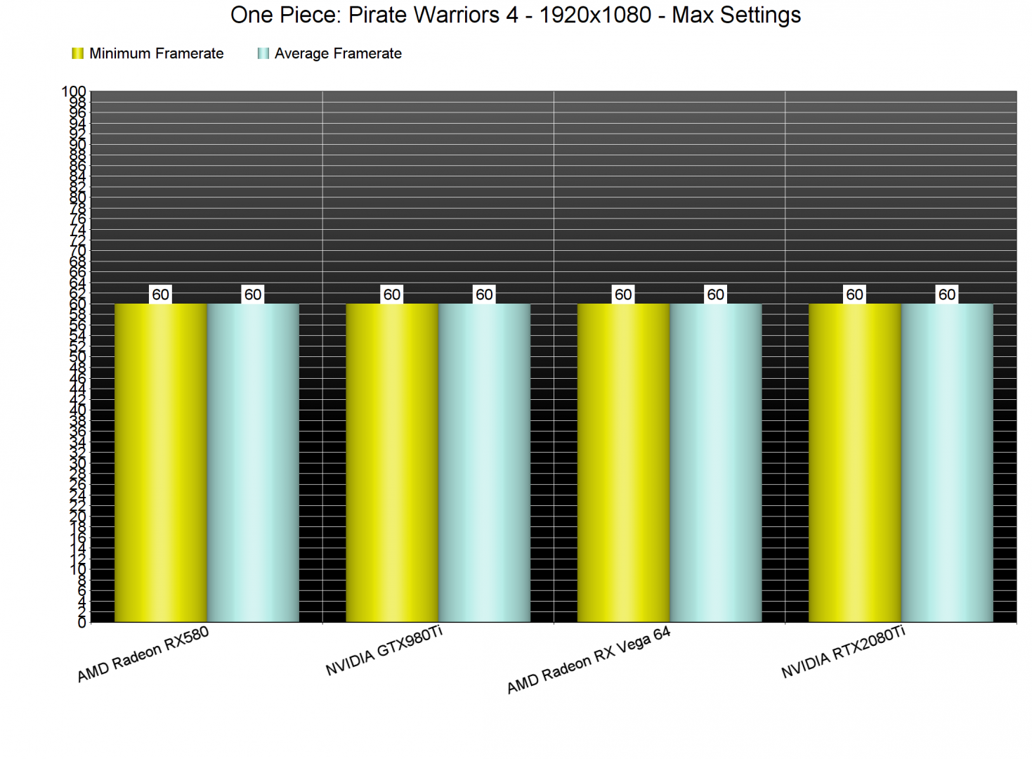 One Piece Pirate Warriors 4 benchmarks-2
