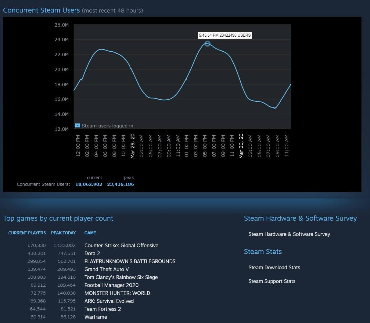 حقق Steam رقمًا قياسيًا جديدًا للاعبين المتزامنين ، مع أكثر من 23 مليون لاعب عبر الإنترنت 1