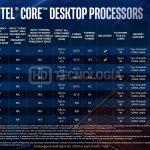 تسربت المواصفات والأسعار النهائية لجميع وحدات المعالجة المركزية القادمة من Comet Lake-S من Intel 6