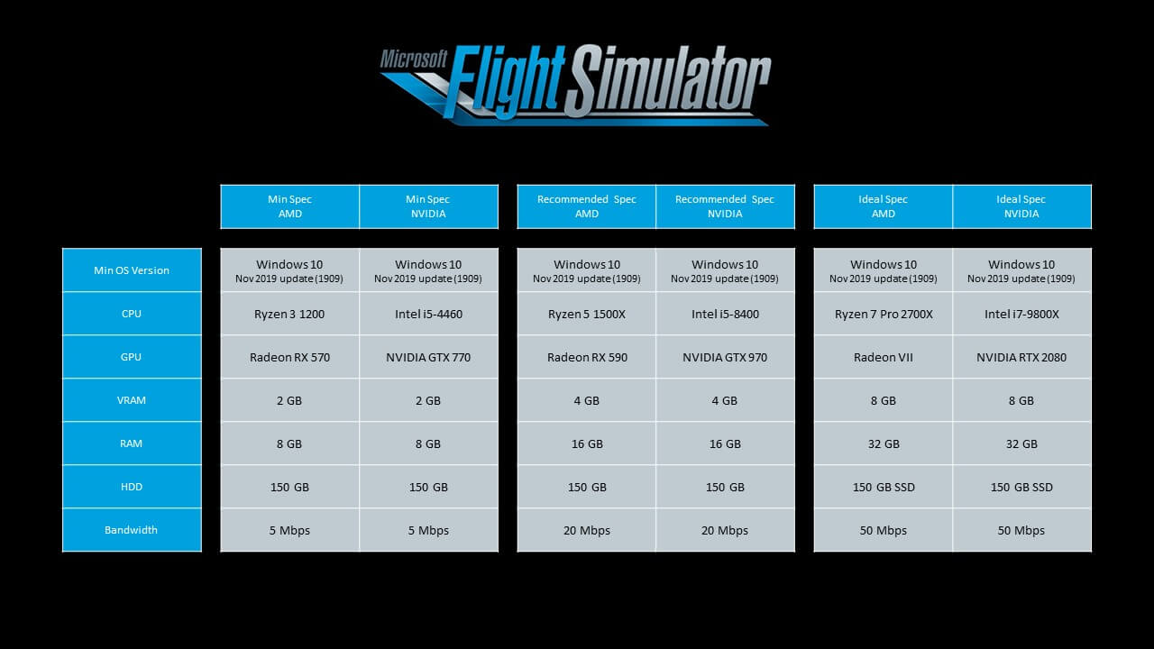 Confirmados los requisitos oficiales de Microsoft Flight Simulator para PC 1