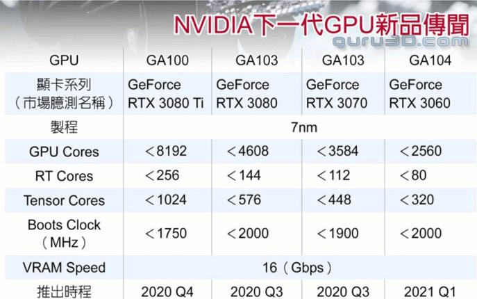 قد تكون هذه المواصفات الكاملة ومواعيد الإصدار لجميع وحدات معالجة الرسومات Ampere من NVIDIA 1