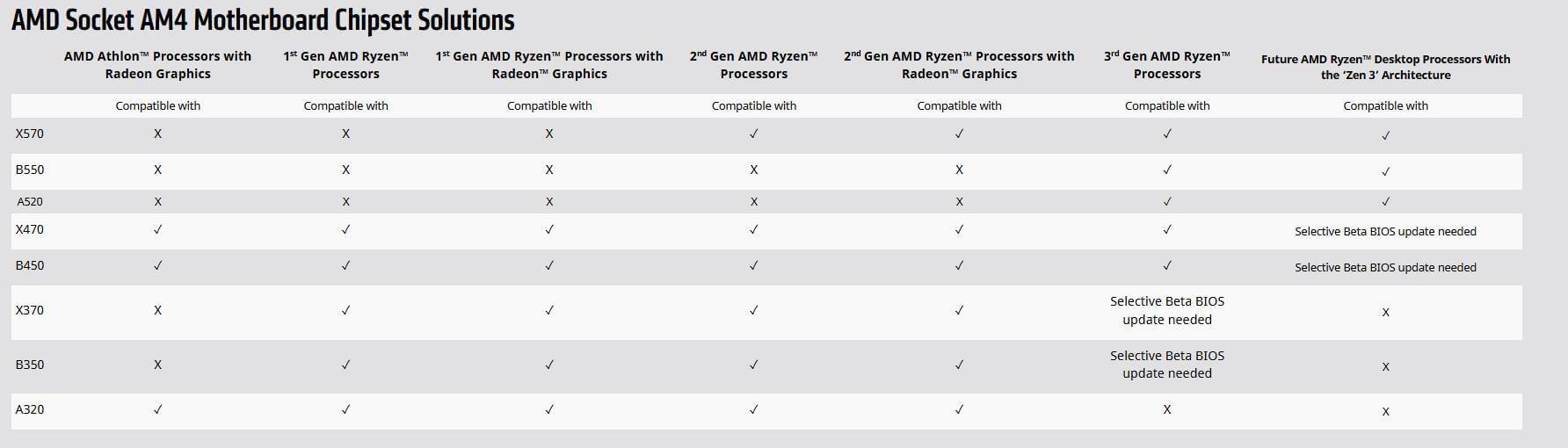 AMD B550 Zen+ CPUs