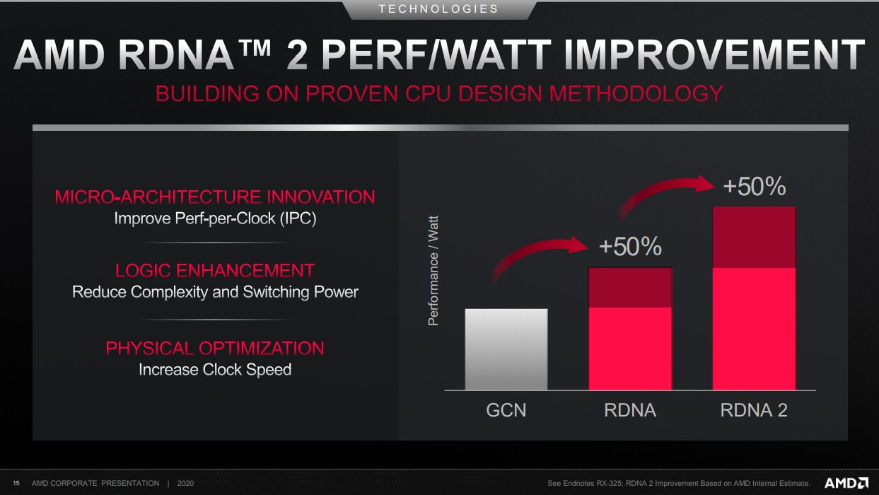 AMD RDNA 2 IPC improvement