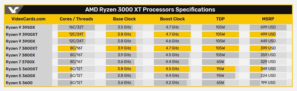 "AMD Ryzen 3000XT ""Matisse Refresh"" specs"