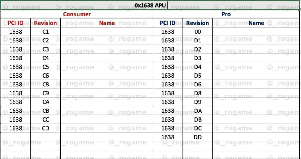 AMD next-gen Ryzen 5000 Cezanne APUs Device IDs