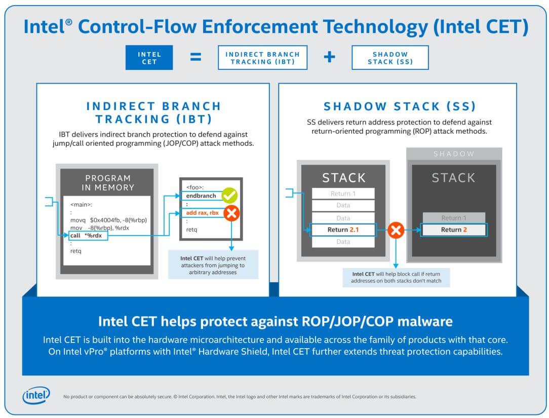 Intel Control-Flow Enforcement Tech