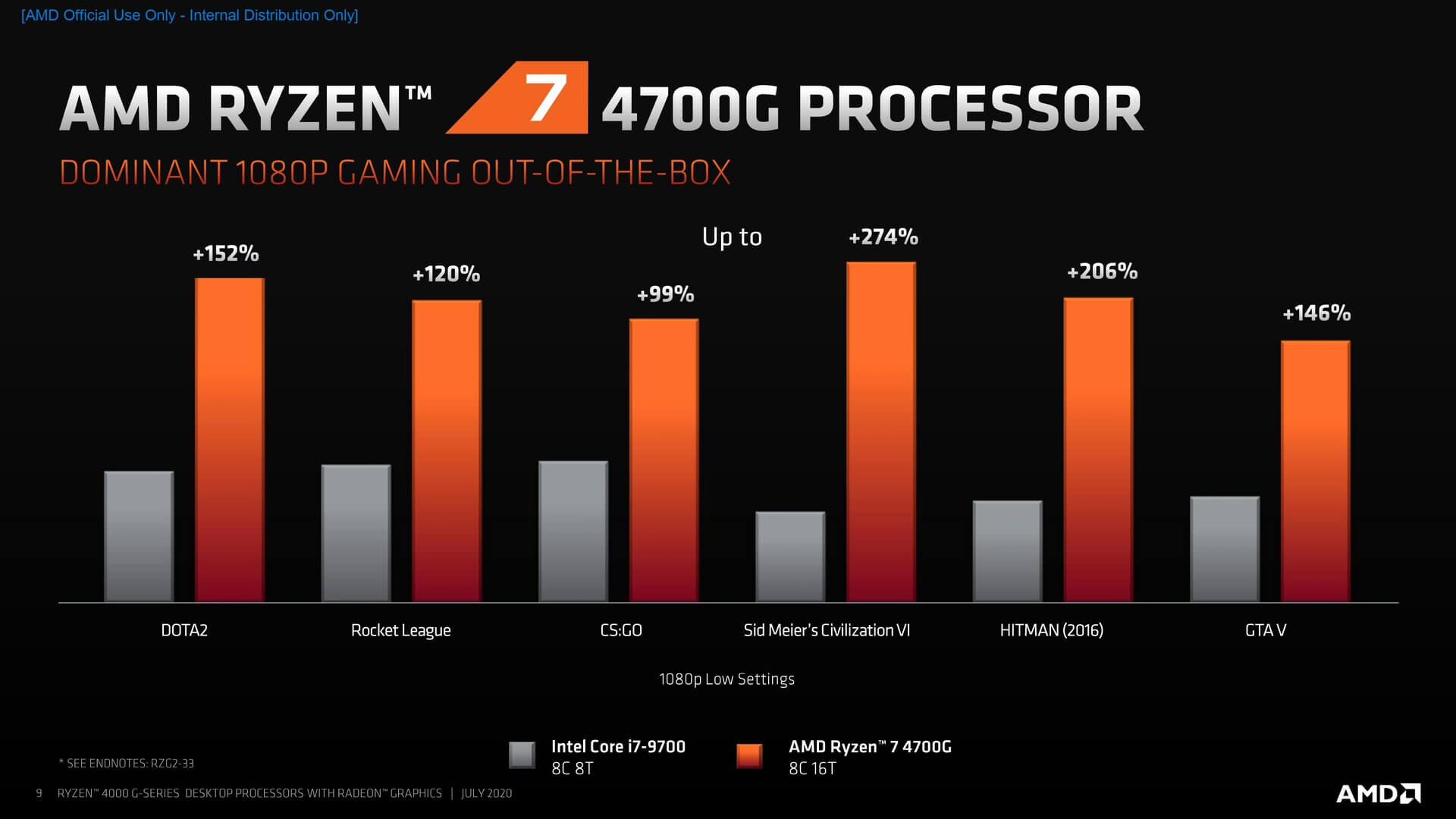 First Official And Third Party Gaming Benchmarks Of Amd S Ryzen 4000g Series Of Desktop Cpus Have Surfaced