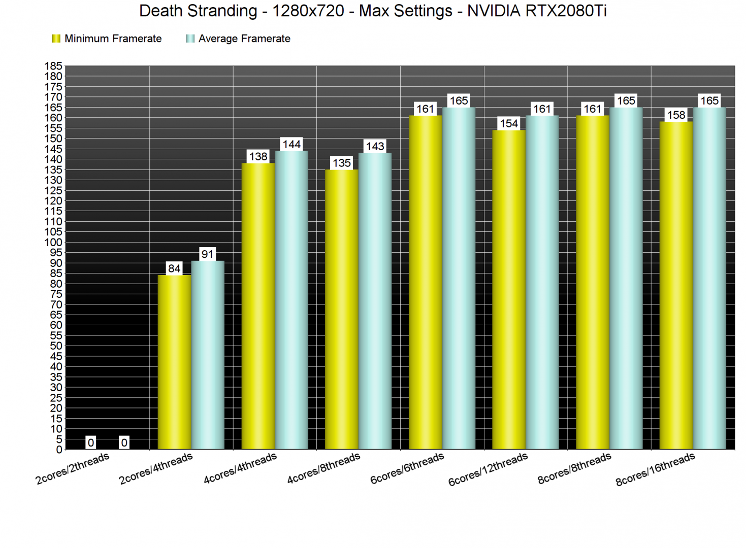 Death Stranding CPU benchmarks