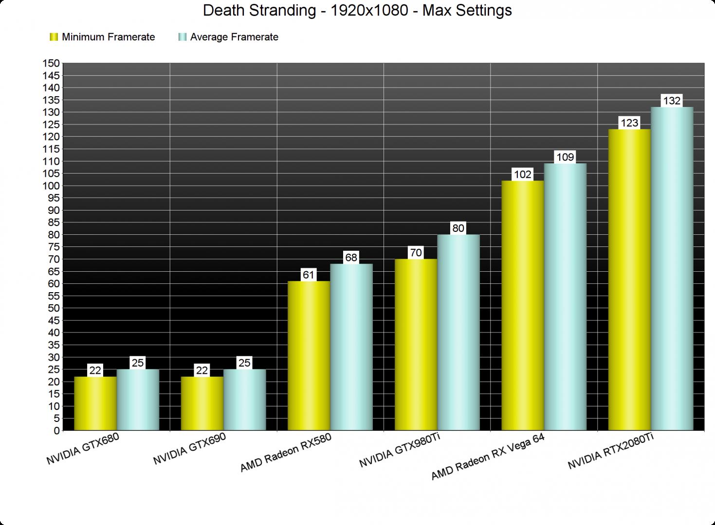 Death Stranding GPU benchmarks