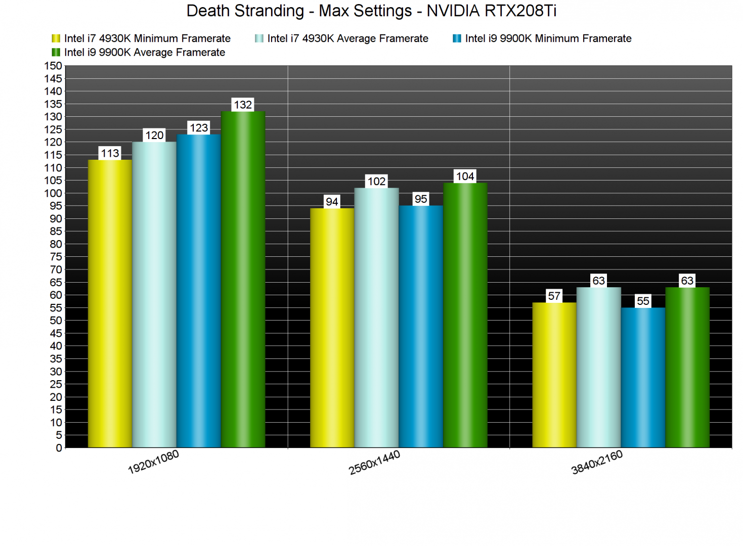 Death Stranding benchmarks-4
