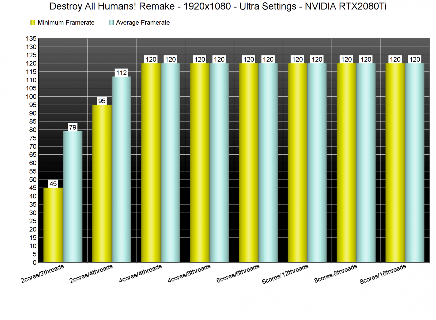 Destroy All Humans! Remake CPU benchmarks