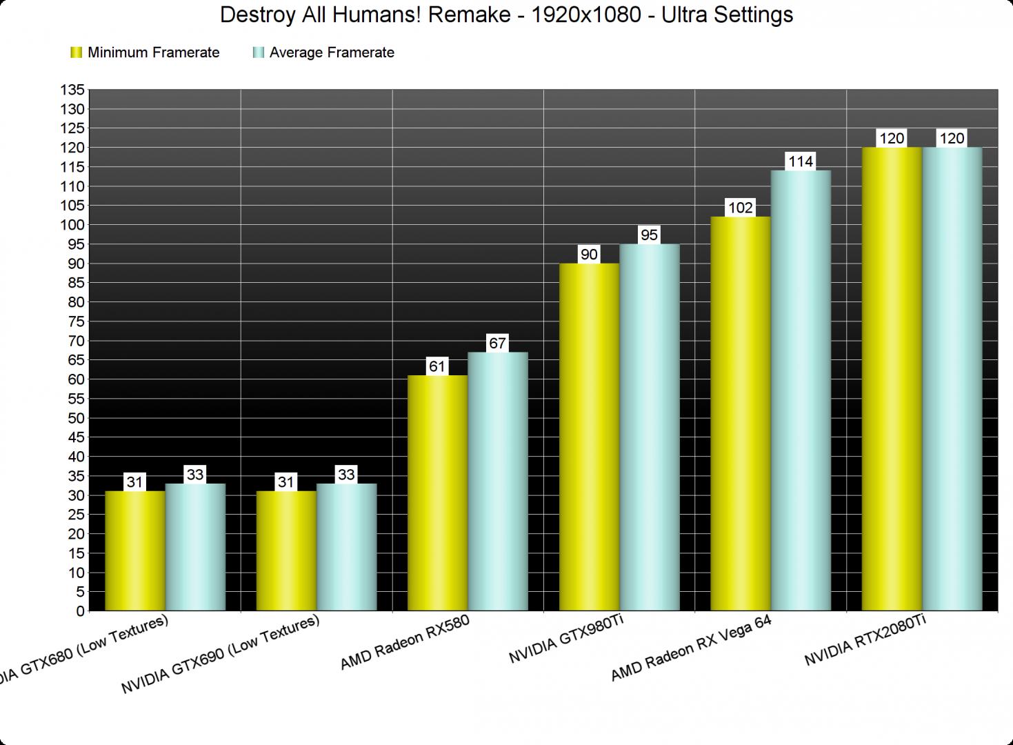 Destroy All Humans! Remake GPU benchmarks