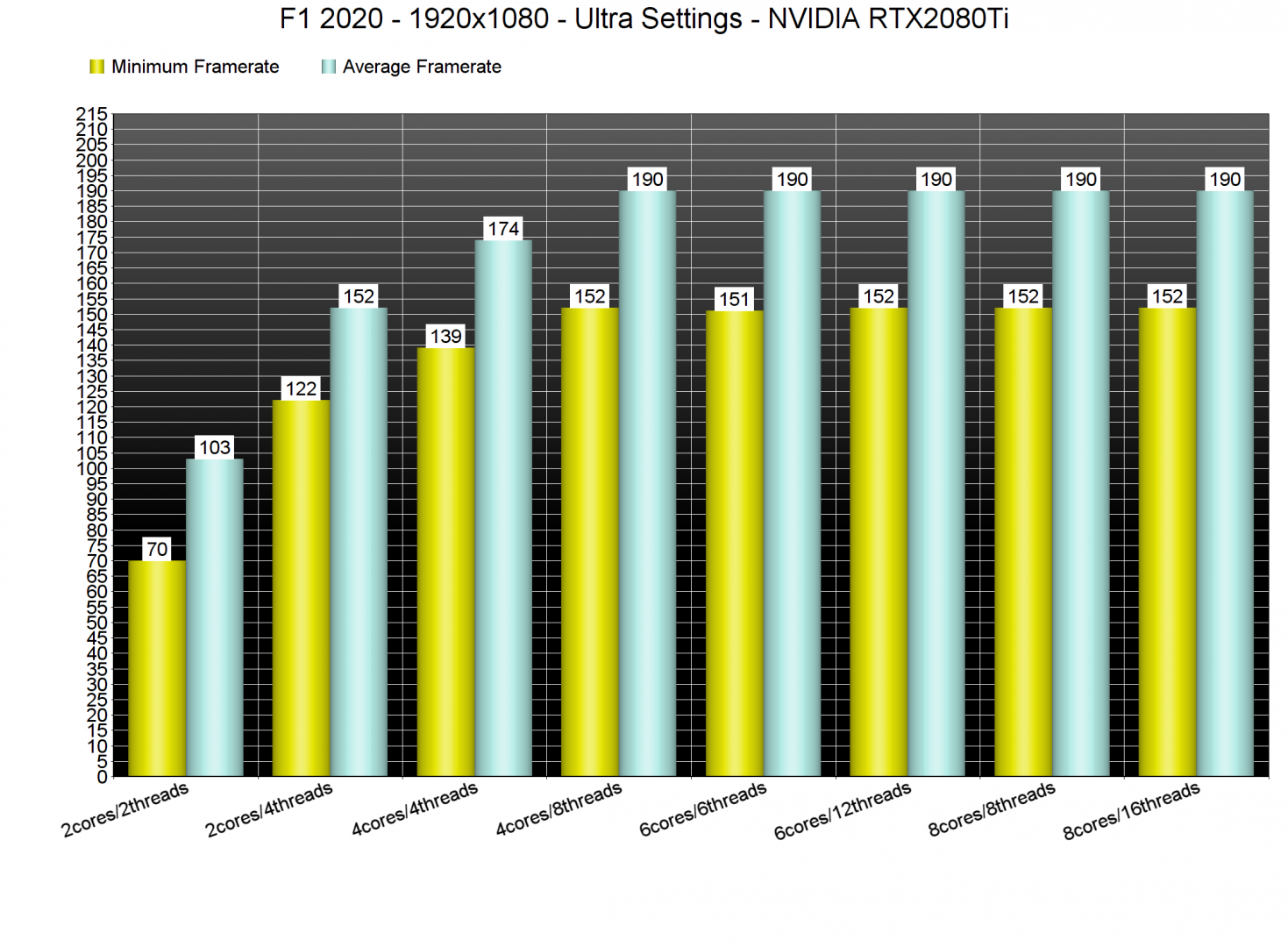 F1 2020 CPU benchmarks