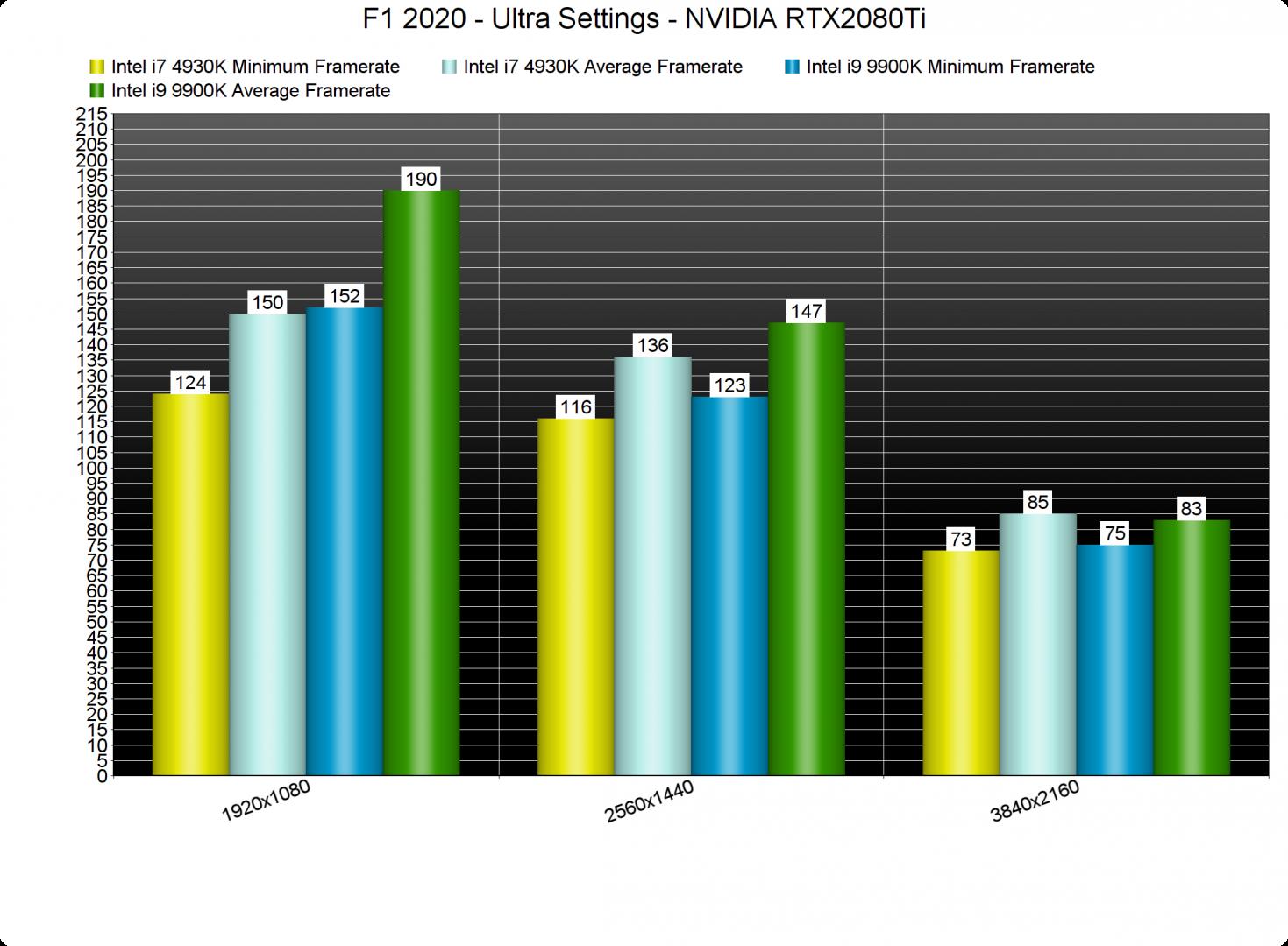 F1 2020 CPU benchmarks-2