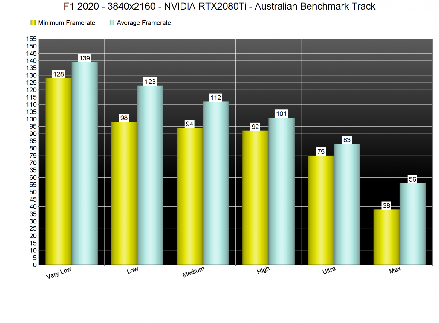 F1 2020 benchmarks 4K graphics settings