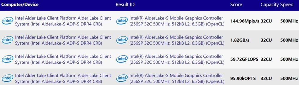 Intel Alder Lake-S iGPU SiSoftware