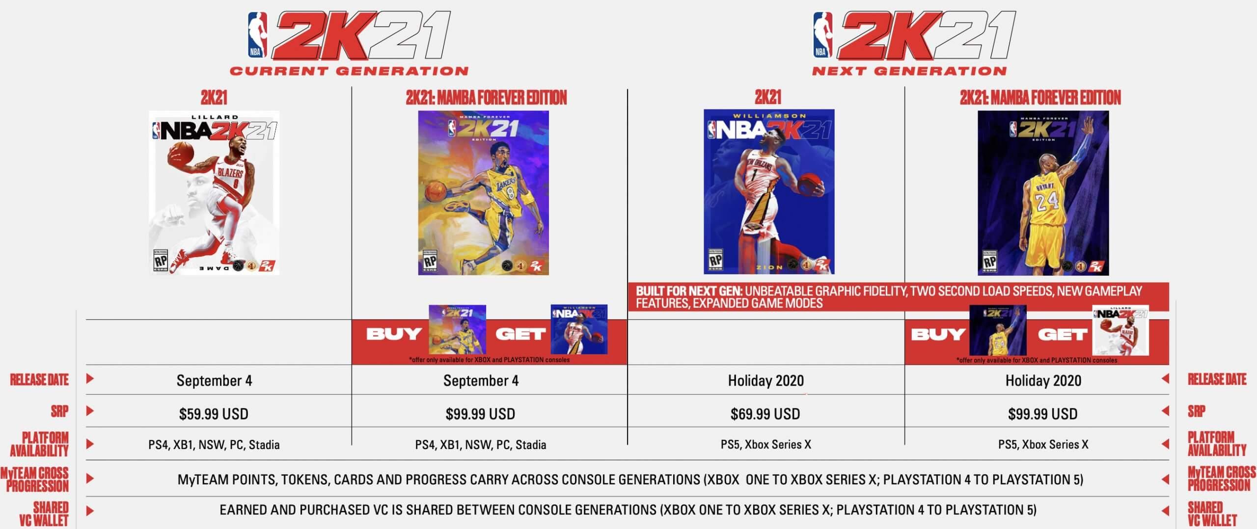 NBA 2K21 current-gen and next-gen prices and platforms