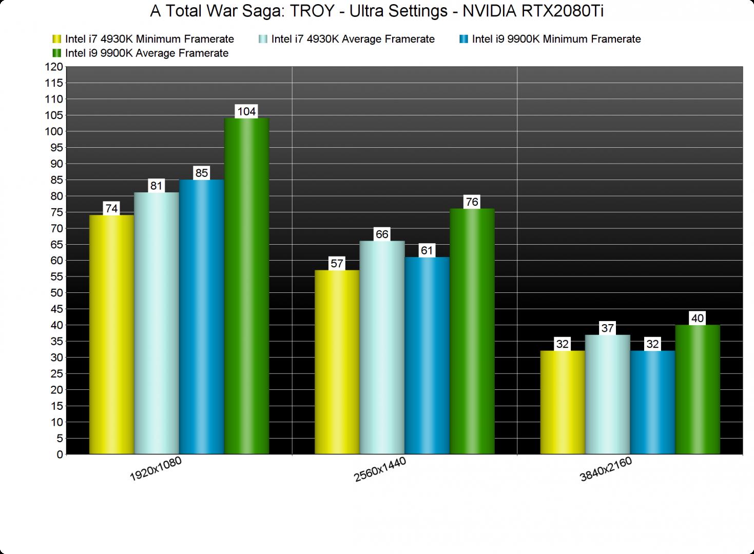 A Total War Saga TROY CPU benchmarks-2