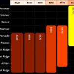 ASUS A520 motherboard AMD APU-1