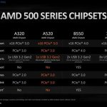 ASUS A520 motherboard AMD APU-3