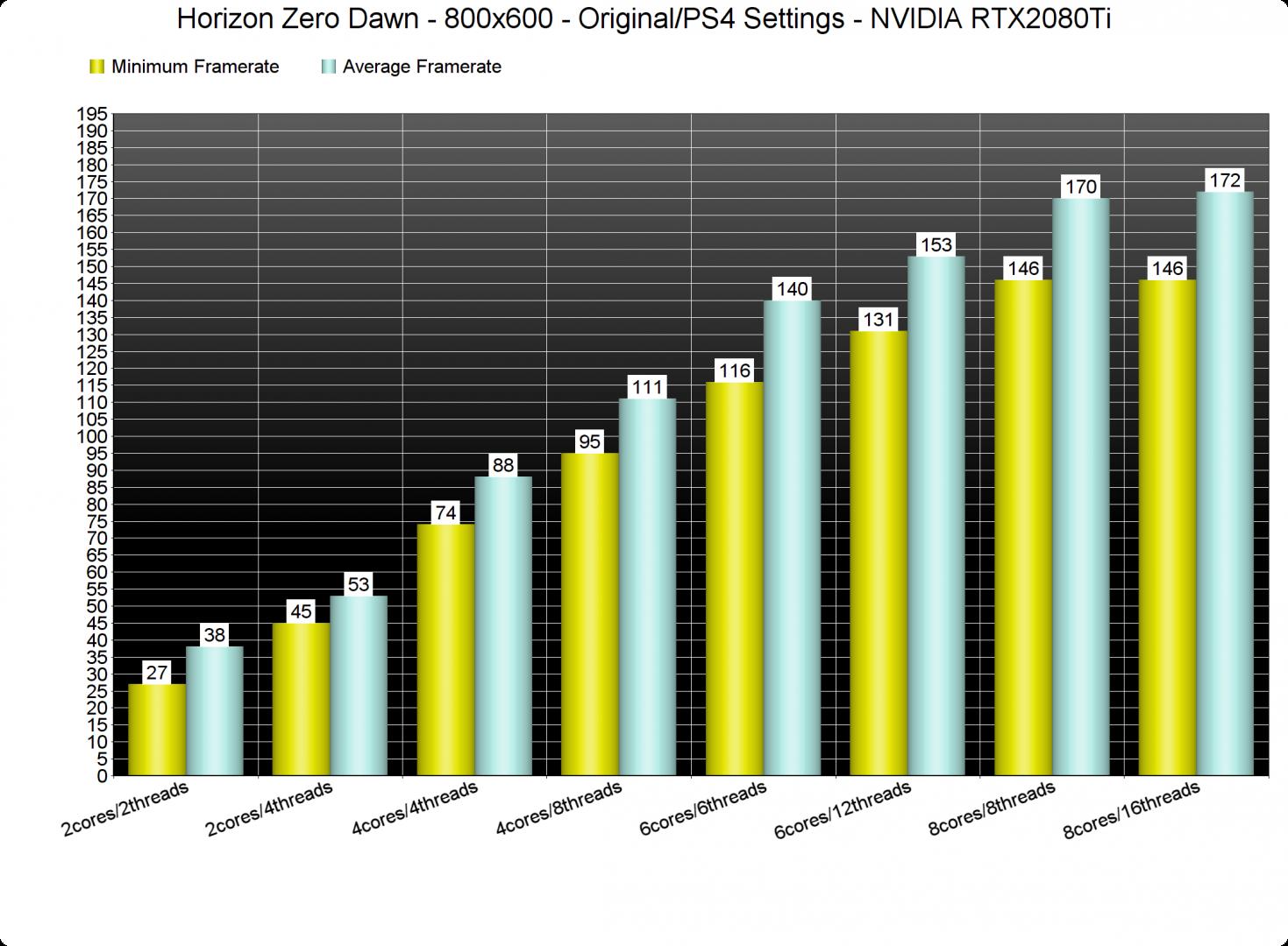 Horizon Zero Dawn CPU benchmarks