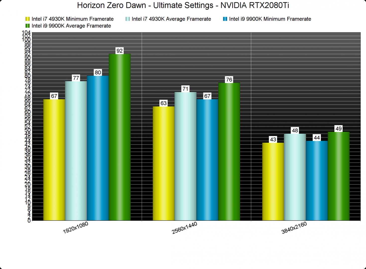 Horizon Zero Dawn CPU benchmarks-2
