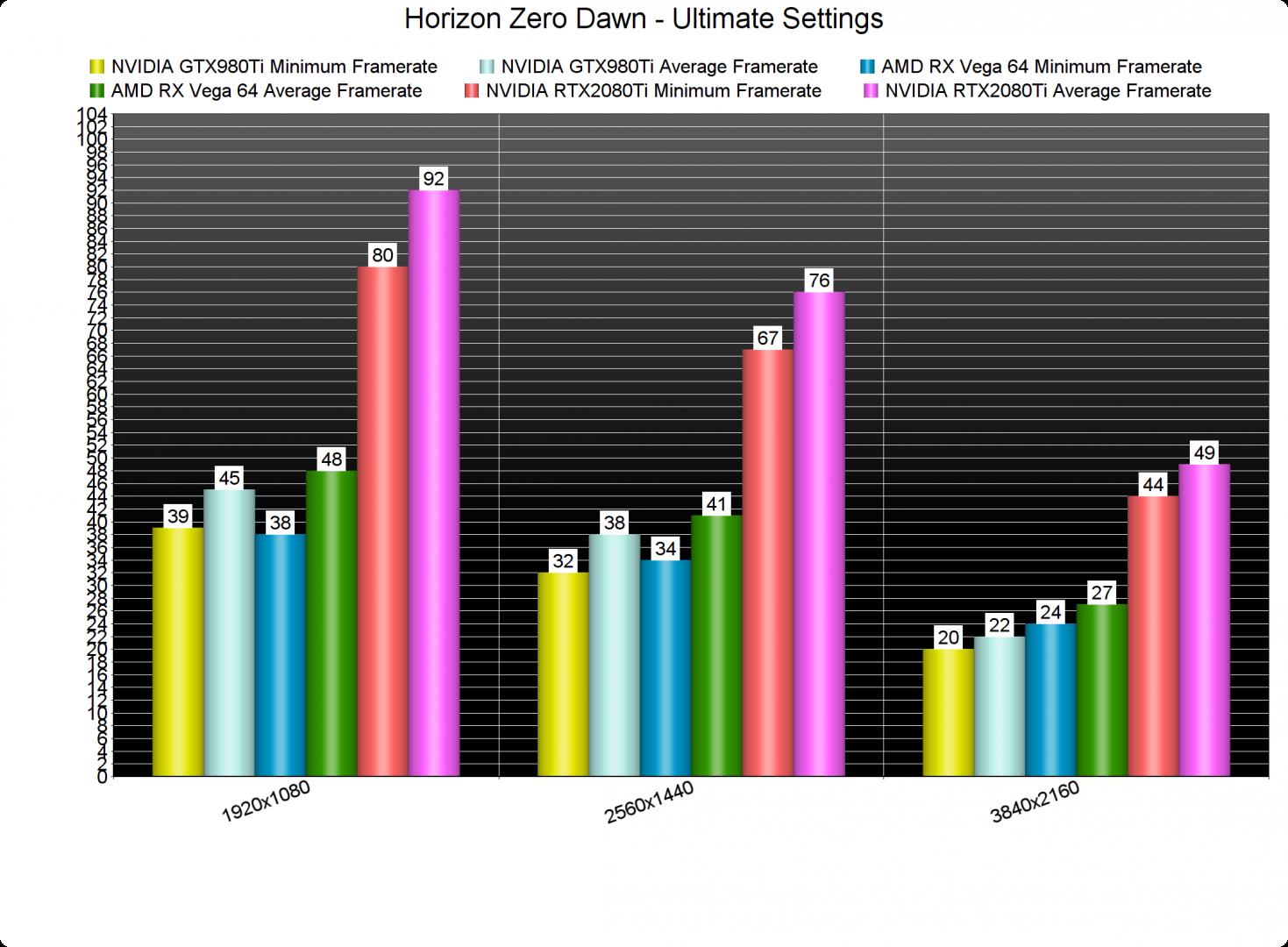 Horizon Zero Dawn GPU benchmarks-2