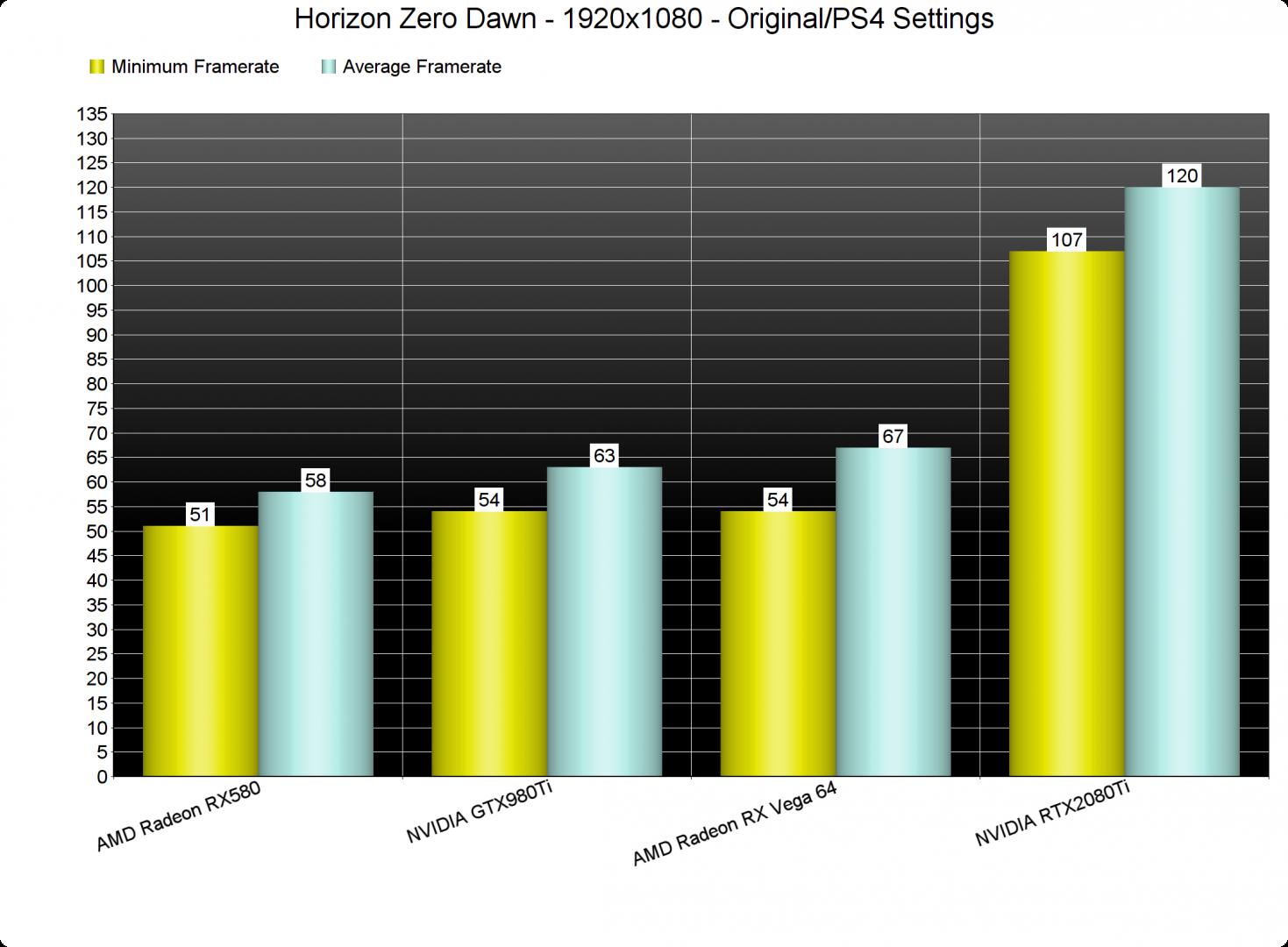 Horizon Zero Dawn GPU benchmarks Original-PS4 settings