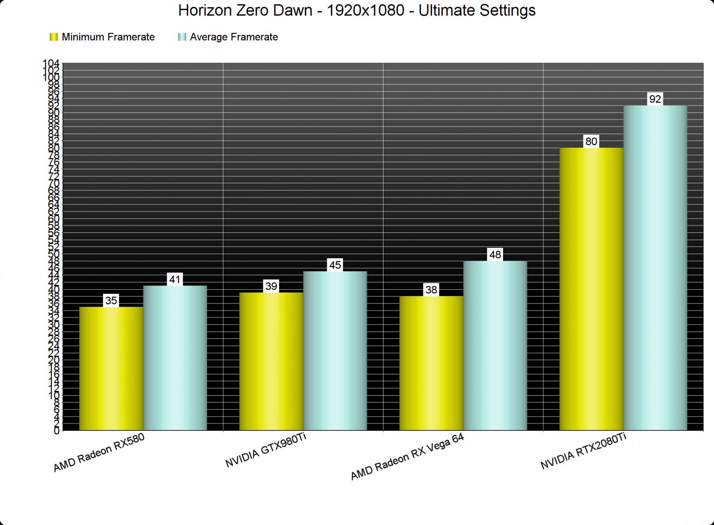 Horizon Zero Dawn GPU benchmarks Ultimate settings