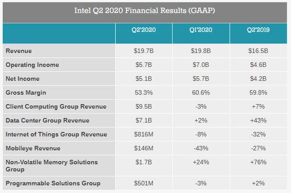 Intel Q2 2020 financial results