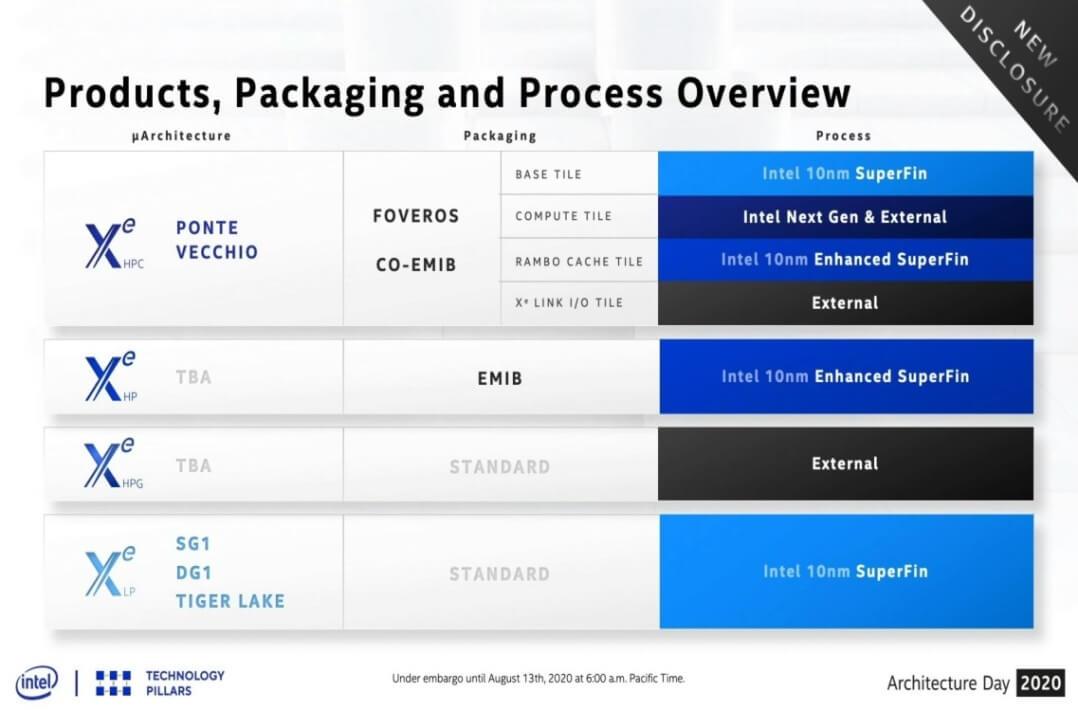 Intel XE-HPG Gaming GPUs 6nm