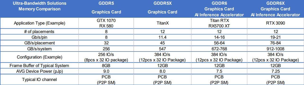 Micron NVIDIA Ampere RTX 3090 GDDR6X-2