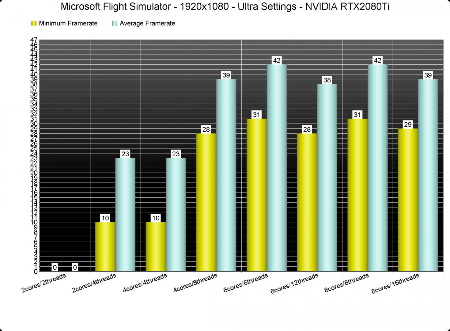 Microsoft Flight Simulator CPU benchmarks