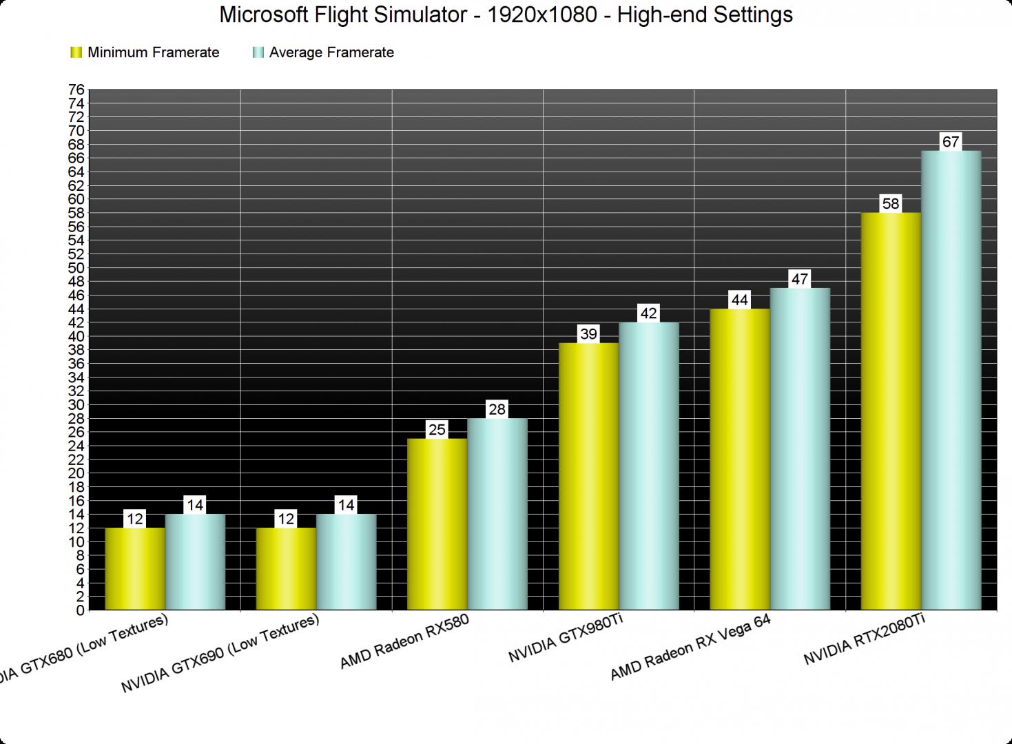 Microsoft Flight Simulator GPU benchmarks-1