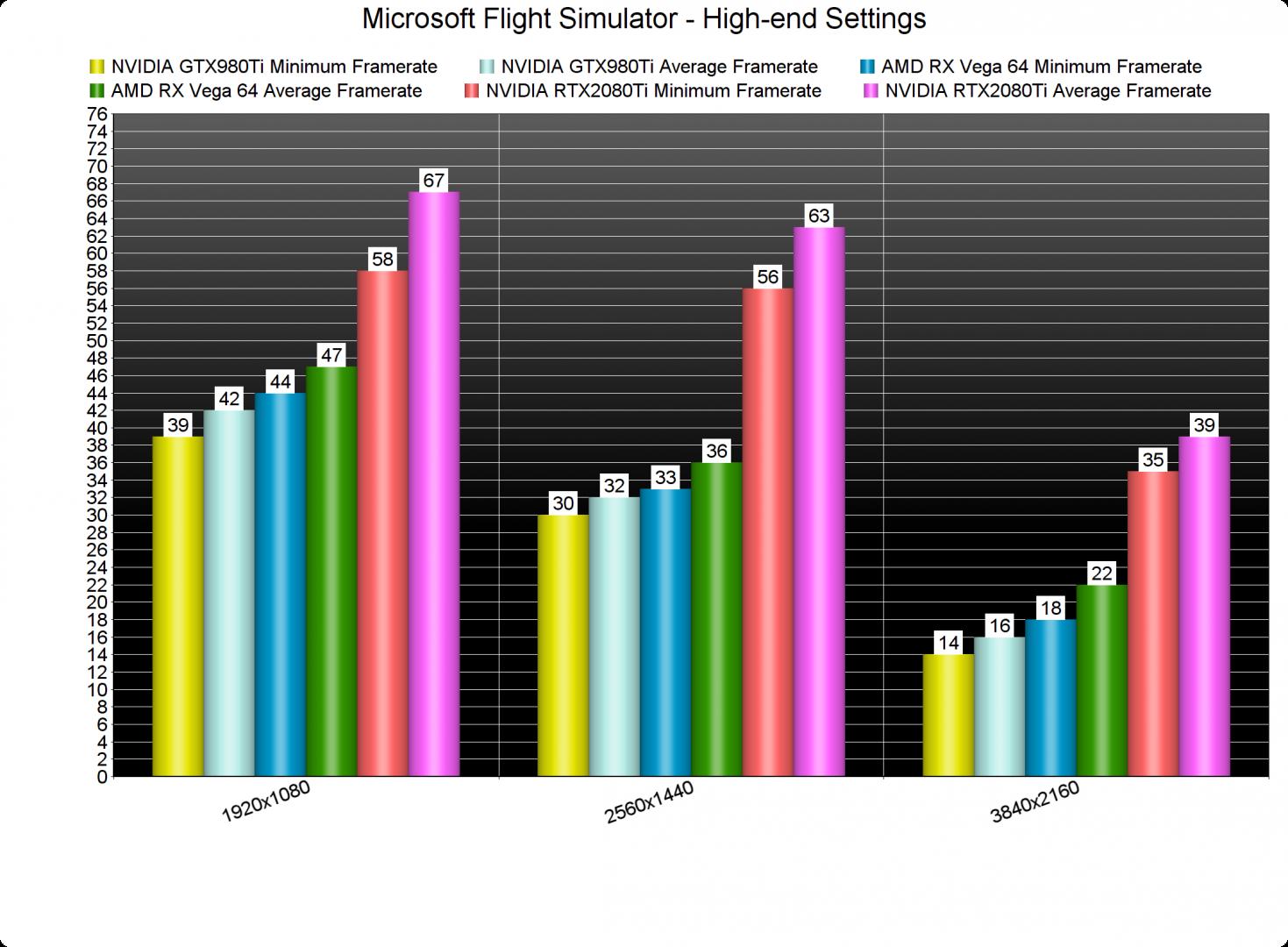 Microsoft Flight Simulator GPU benchmarks-2