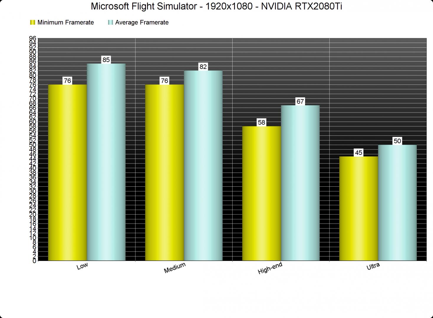 Microsoft Flight Simulator settings benchmark