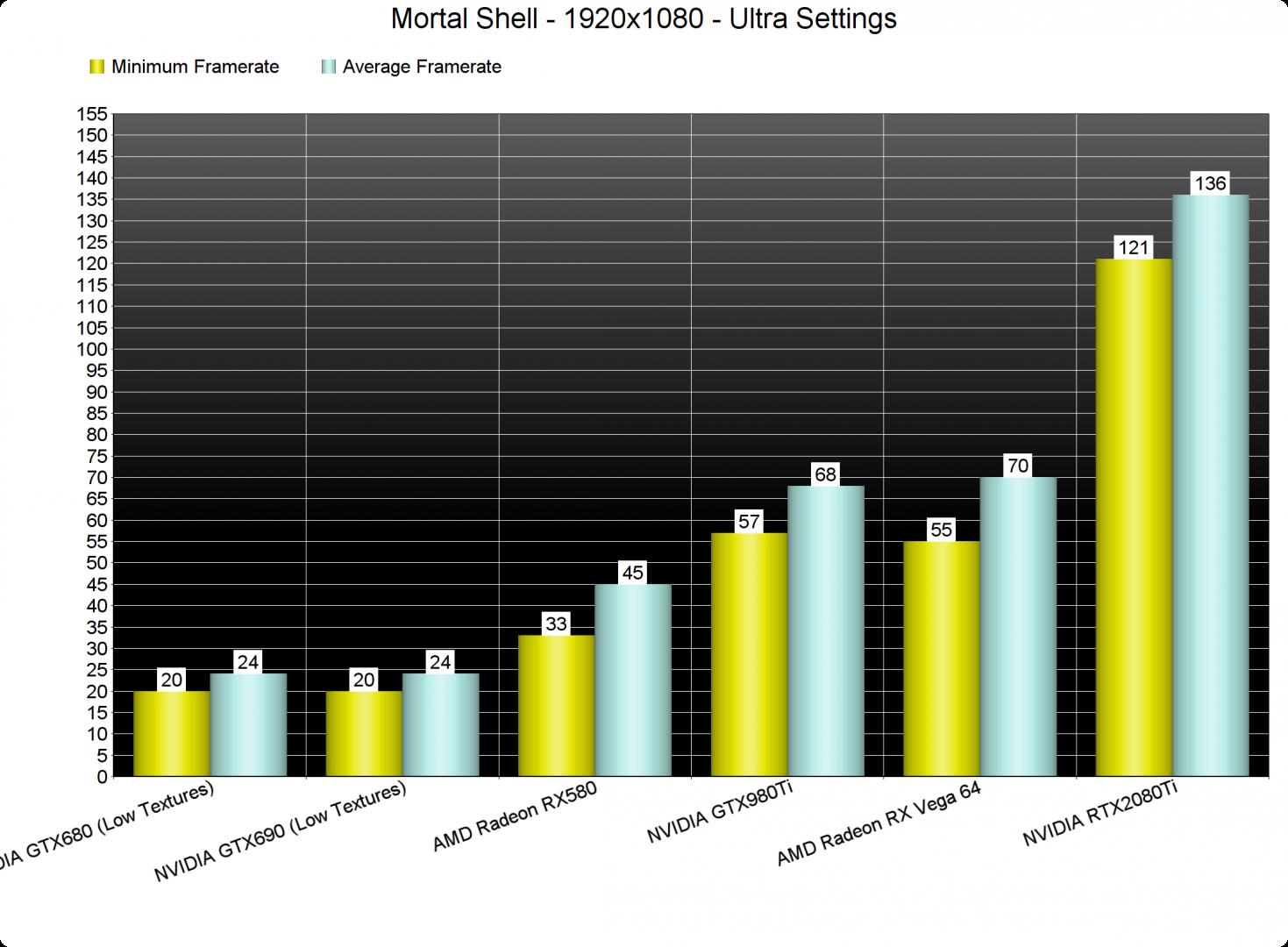 Mortal Shell GPU benchmarks-1