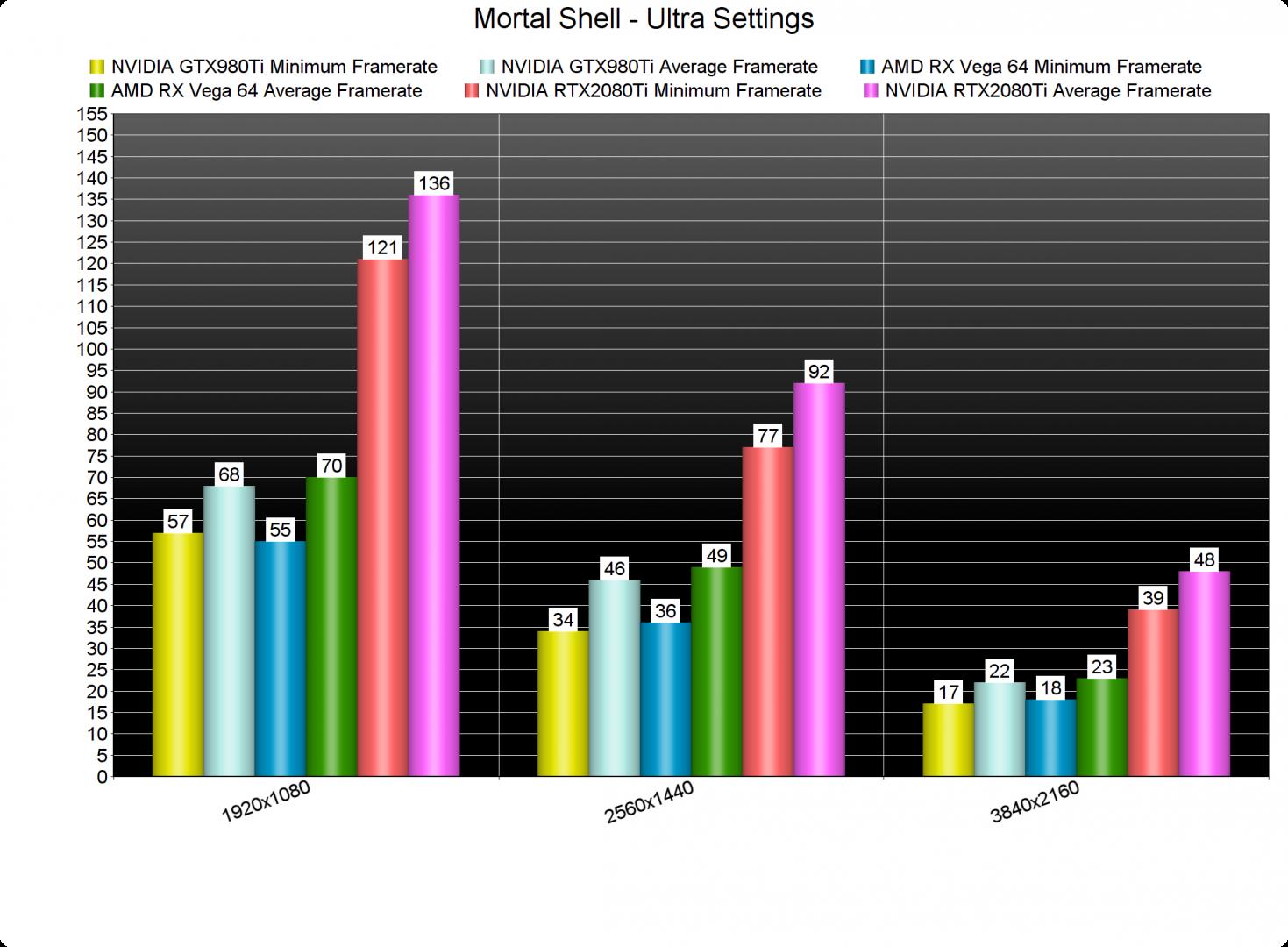 Mortal Shell GPU benchmarks-2
