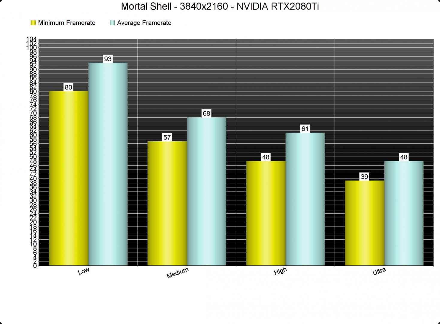 Mortal Shell PC Settings benchmarks