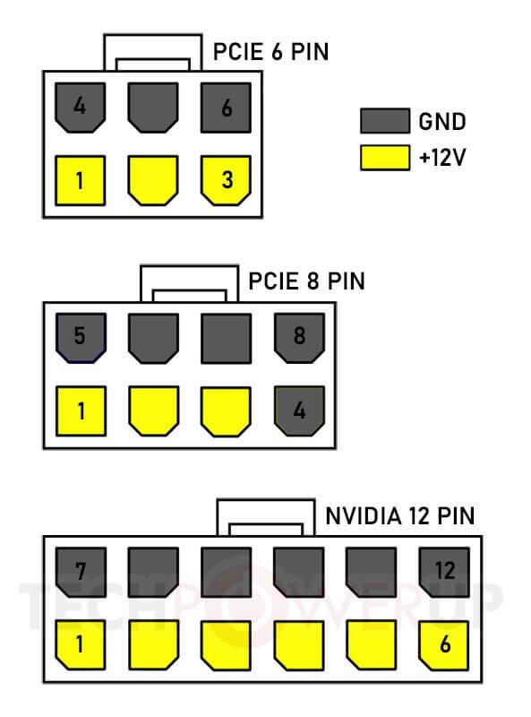 NVIDIA 6-pin 8-pin 12-pin