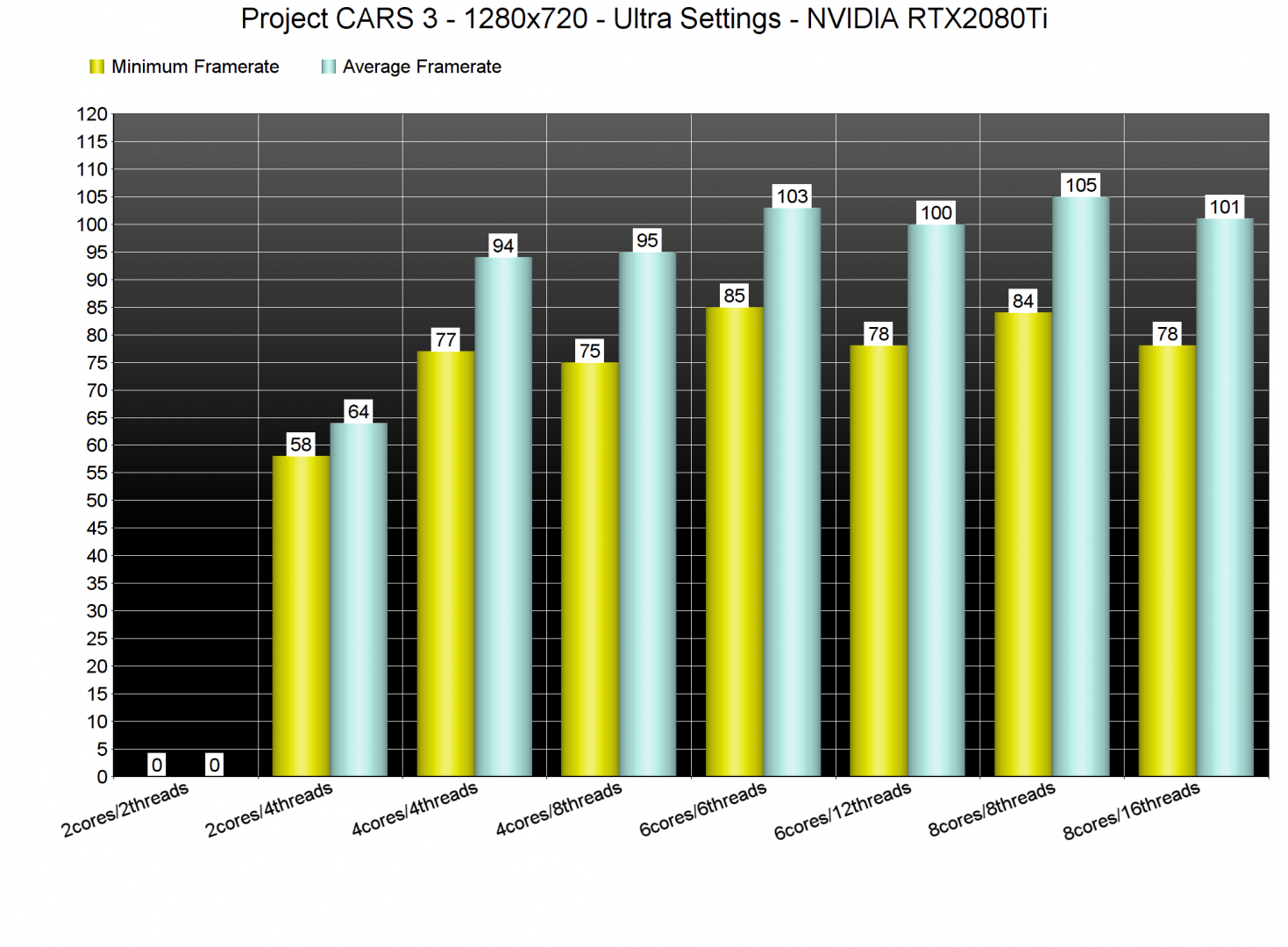 Project CARS 3 CPU benchmarks-1