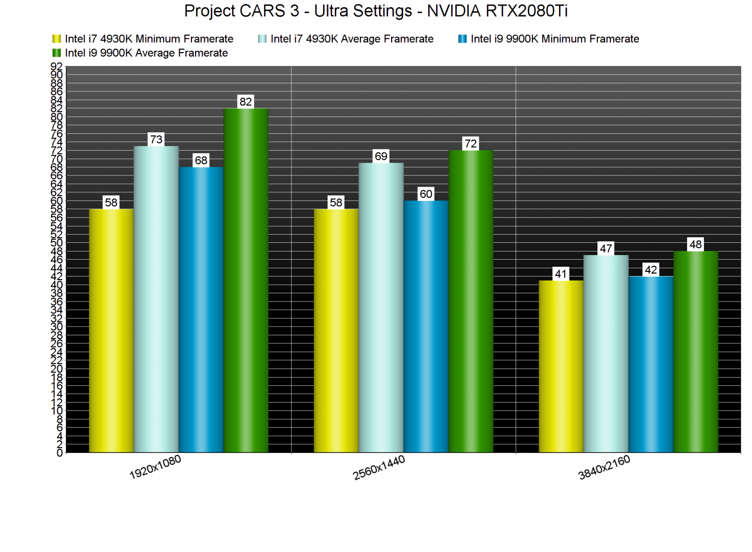 Project CARS 3 CPU benchmarks-2