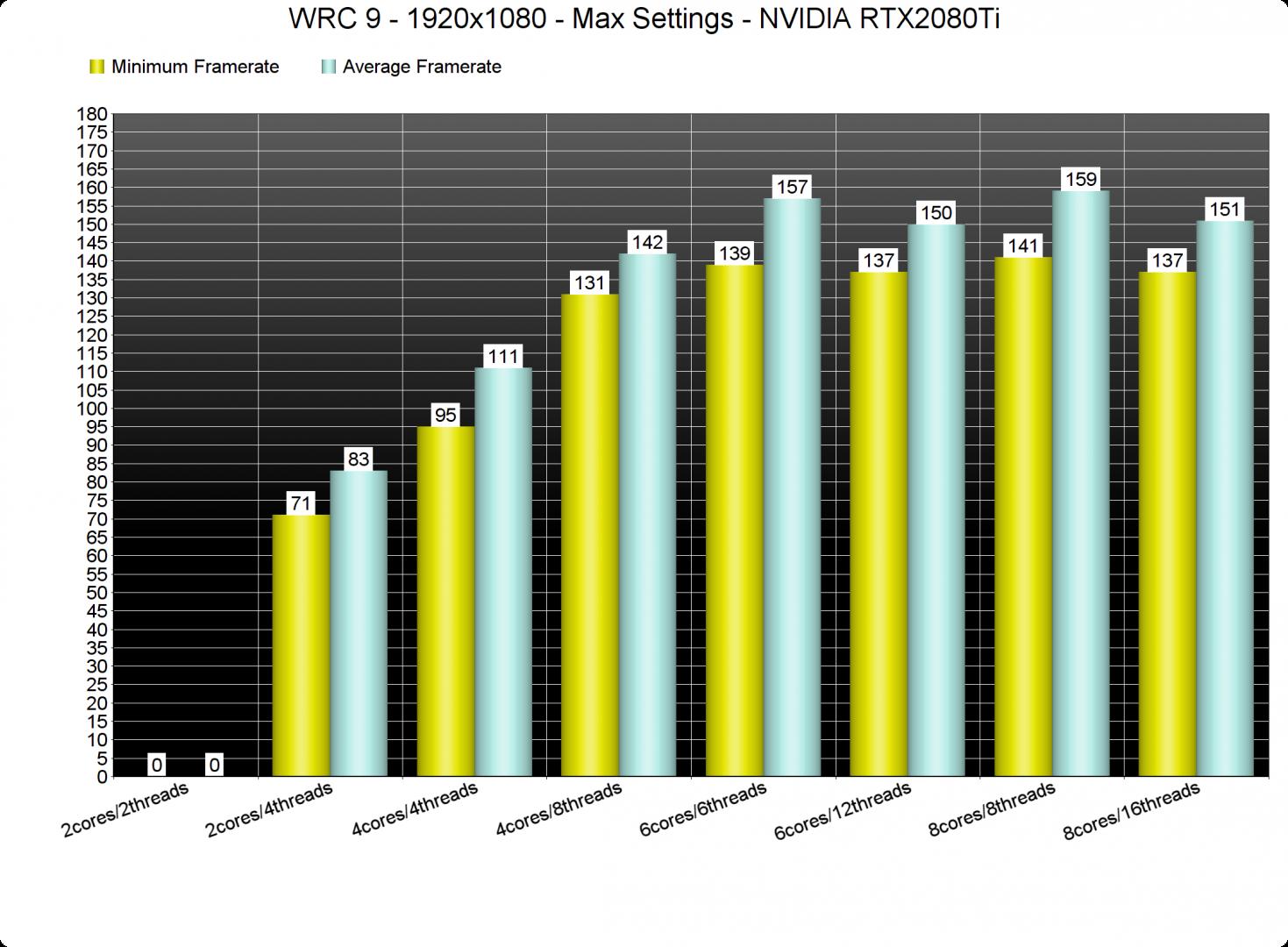 WRC 9 CPU benchmarks-1