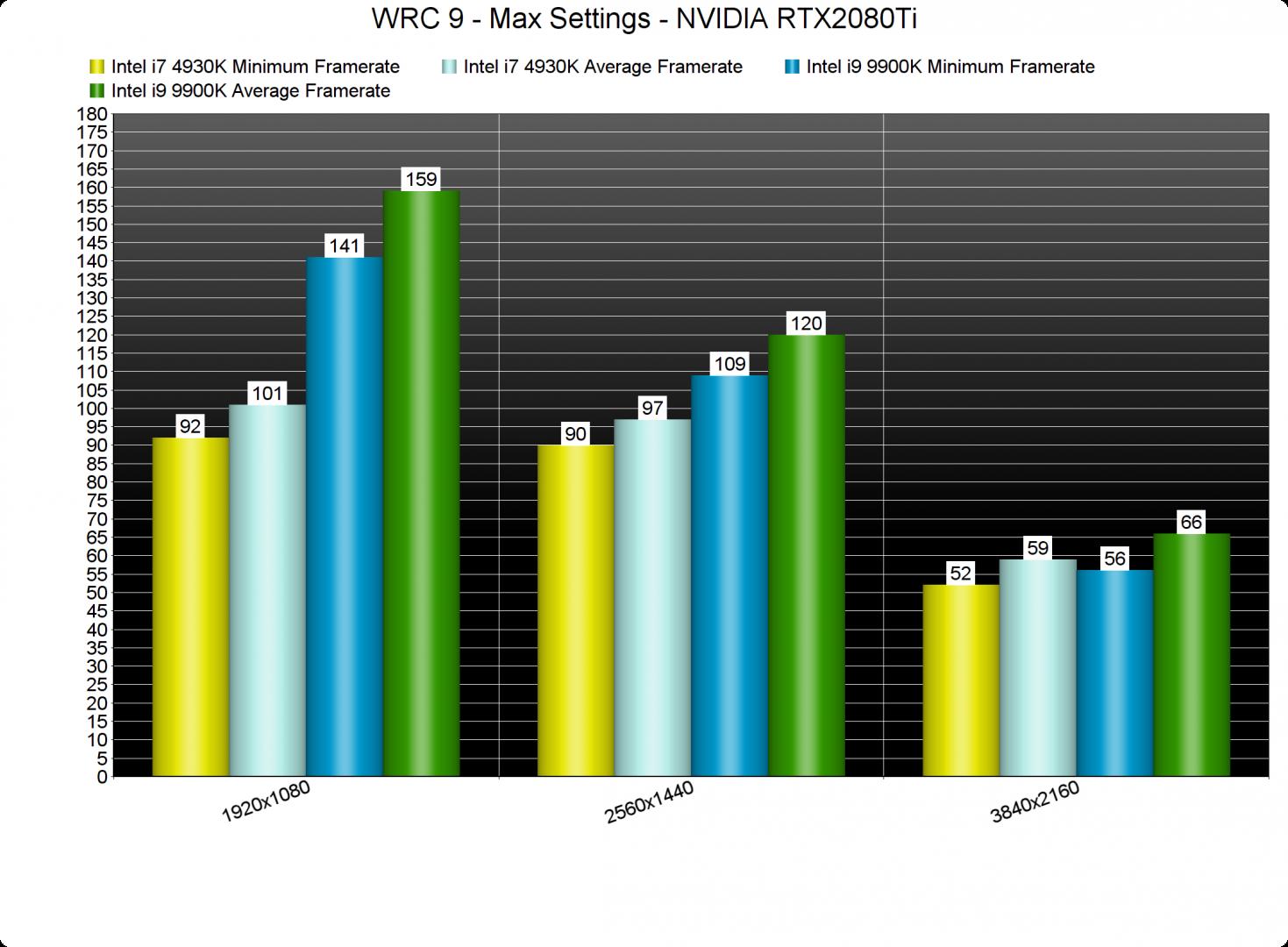WRC 9 CPU benchmarks-2