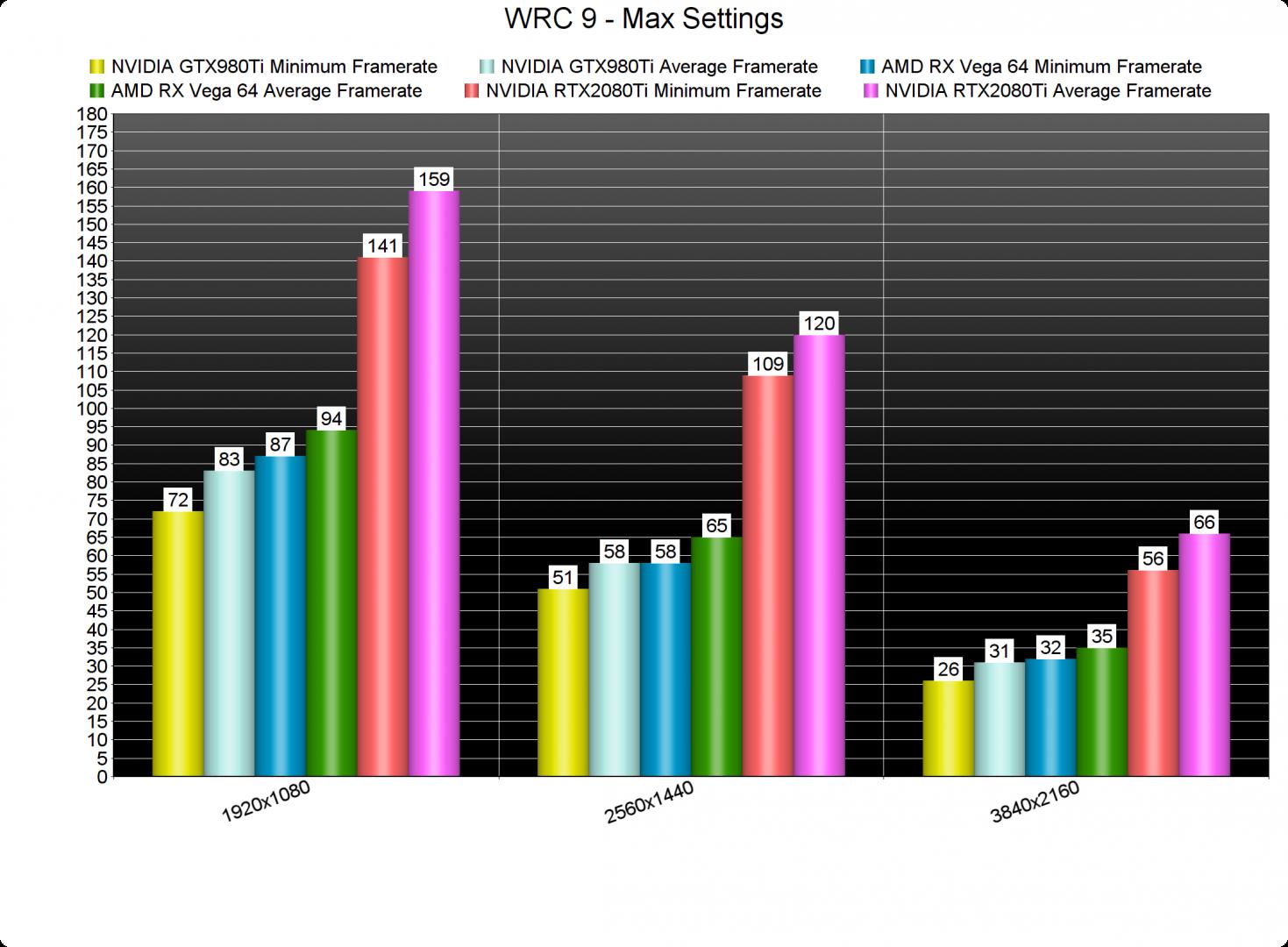 WRC 9 GPU benchmarks-2