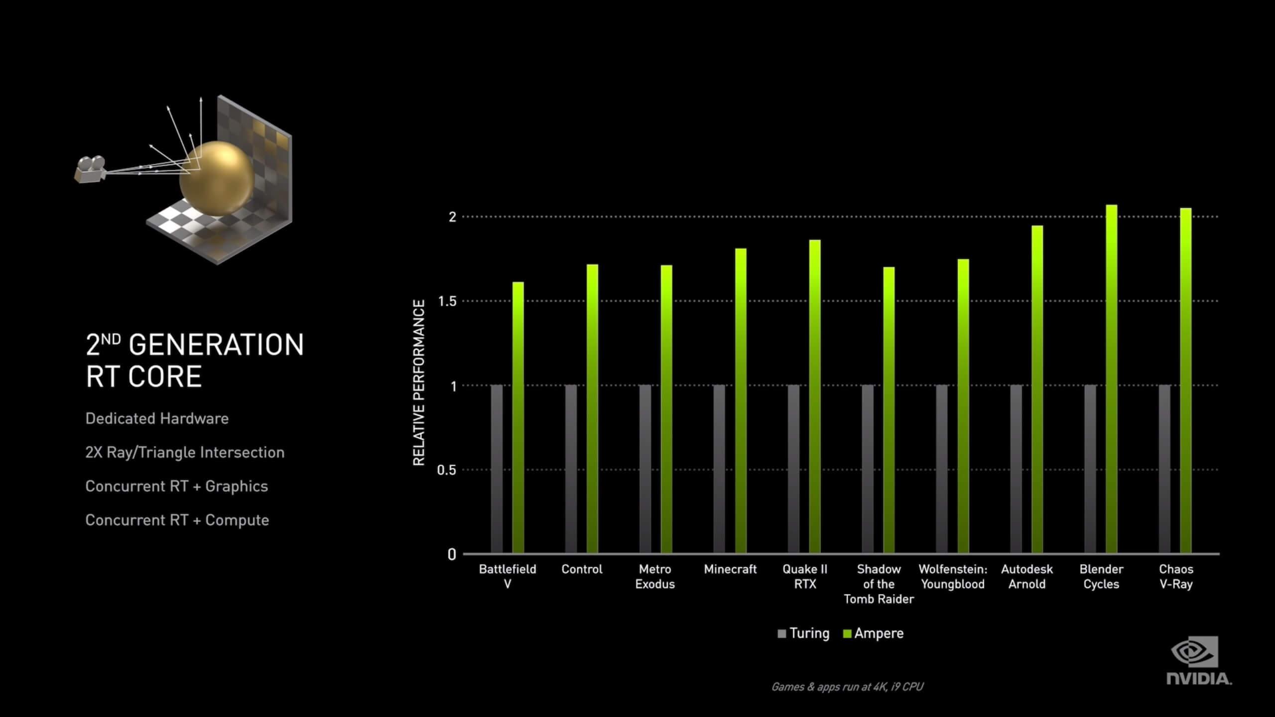 Ampere vs Turing performance