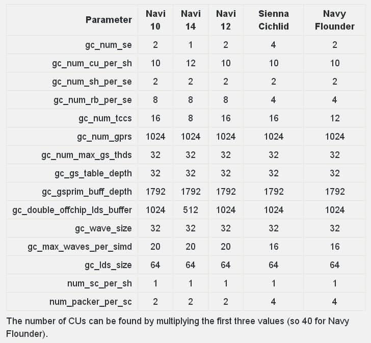 "AMD RDNA 2-based NAVI 22-23 ""Navy Flounder"" GPU rumor"